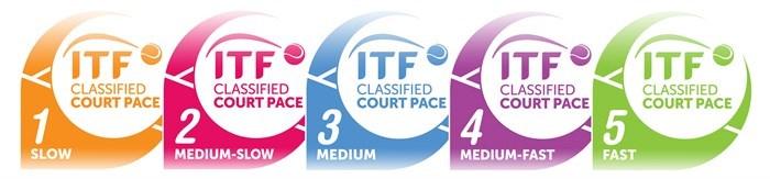 ITF Certification of International Networking (Tennis Speed Test)